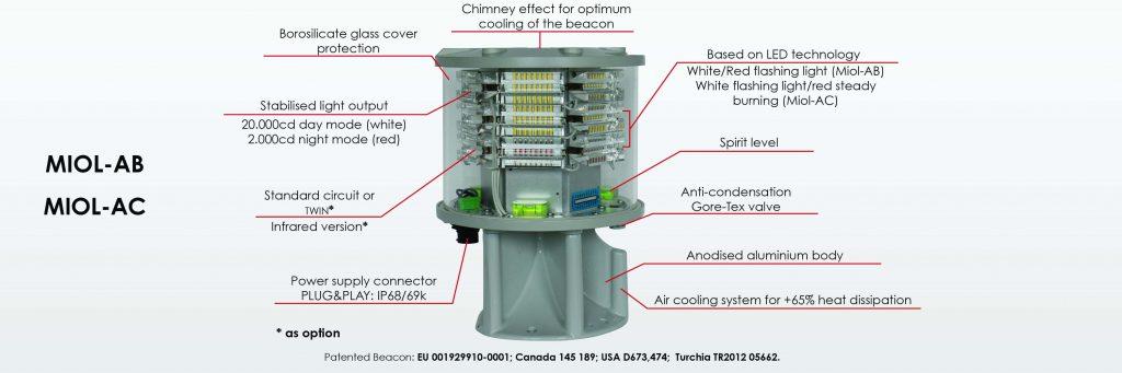 LXS-864-865 orta yoğunluklu uçak ikaz lambası detayları