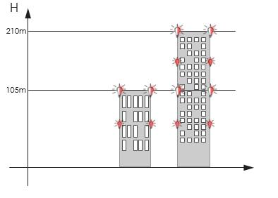 bina beyaz kırmızı uçak ikaz lambası