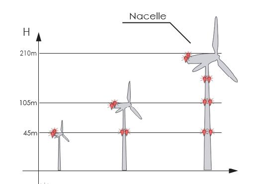 türbin kırmızı uçak ikaz lambası