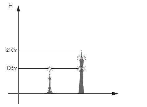 telekom beyaz uçak ikaz lambası