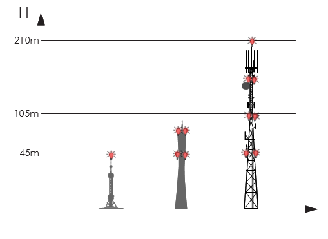 telekom kırmızı uçak ikaz lambası